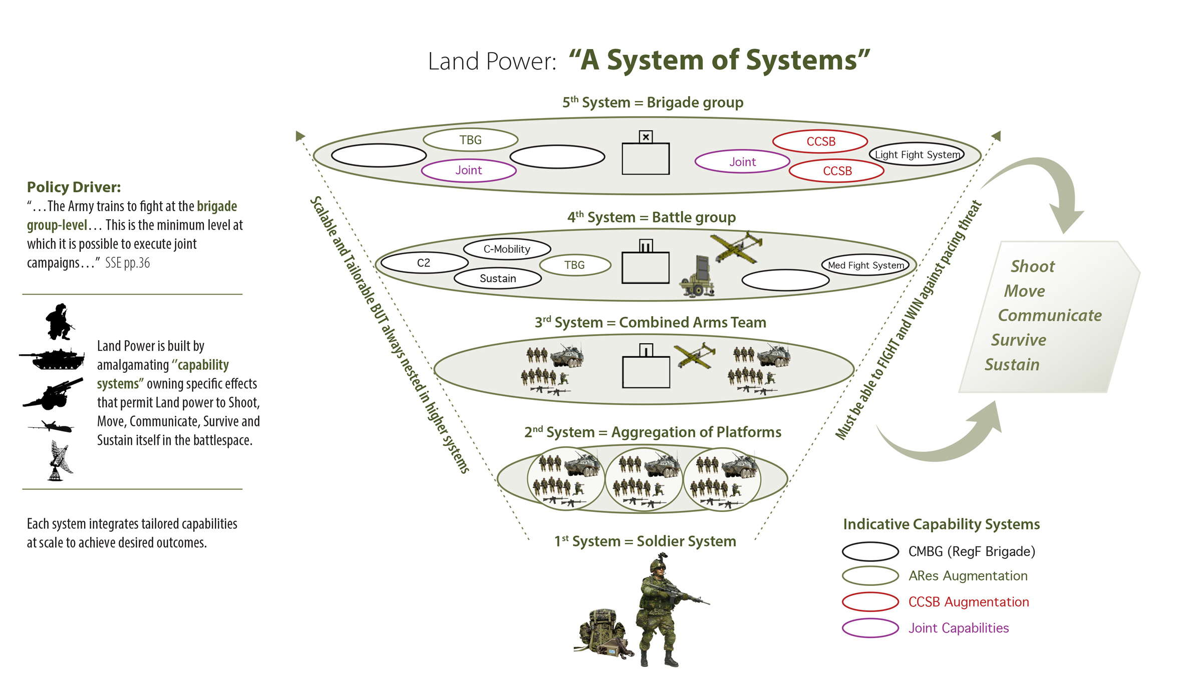 Graphic - Land Power: A system of systems